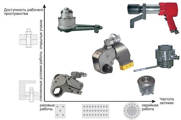 Применяемость различного инструмента для затяжки резьбовых соединений в различных случаях работы