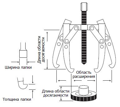 съемник гидравлический