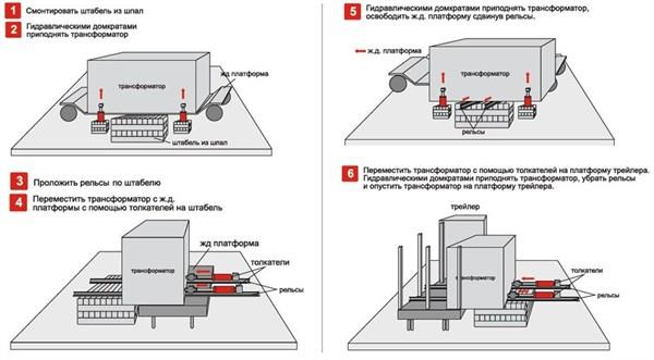 Схема работы систем горизонтального перемещения грузов (гидротолкателей) Энерпром