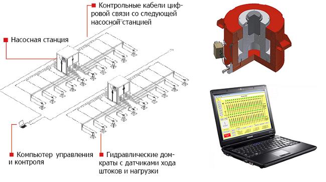 Типовое расположение системы домкратов, насосных станций, компьютерной системы управления состандартной контрольной панелью.